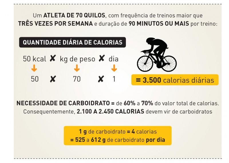 Bikers Rio pardo | Dica | Imagens | Ciclismo: carboidratos para ter no prato